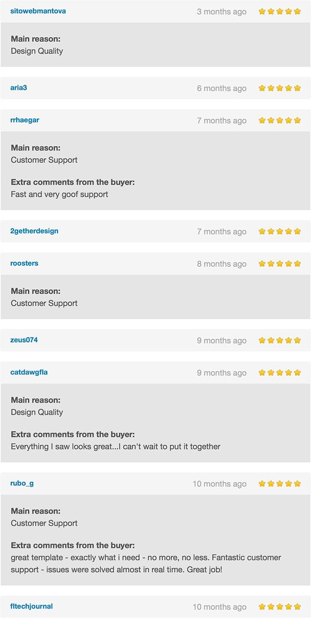 Momentum Reviews